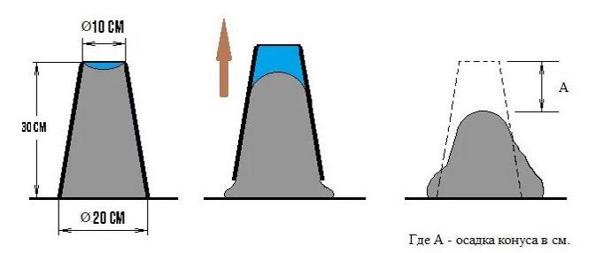 Схема измерения подвижности бетона